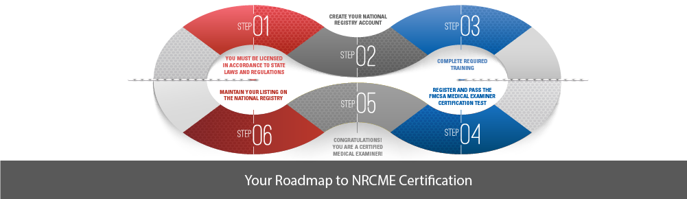 roadmap to nrcme certification